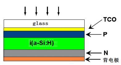 单结非晶硅薄膜太阳能电池结构示意图