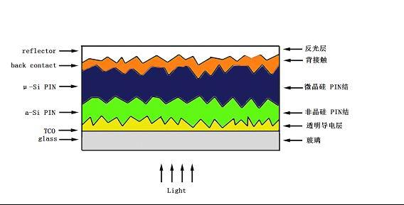 是通过光生伏打效应把光能转化成电能的装置。太阳能电池目前有三代:第一代为单晶硅和多晶硅太阳能电池(mc-Si/pc-Si);第二代为薄膜太阳能电池,主要包括非晶硅/微晶硅薄膜太阳能电池(a-Si/µc-Si)、碲化镉薄膜太阳能电池(CdTe)和铜铟镓硒系列薄膜太阳能电池(CIGS);第三代为各种新概念太阳能电池,如染料敏化电池(Dye-sensitized solar cell,DSSC)、串叠型电池(Tandem Cell)、聚光型电池(Concentrator Photovoltaic)、
