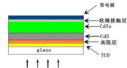太阳能电池结构简图
