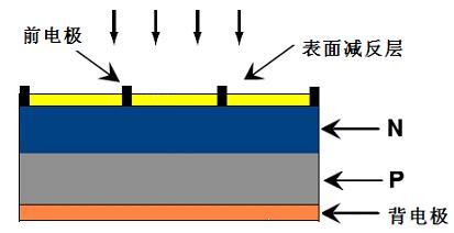 单晶硅/多晶硅太阳能电池结构示意图