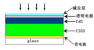 薄膜太阳能光伏电池结构示意图